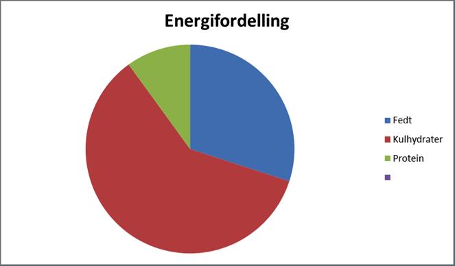 energifordeling