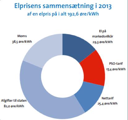 Elprisens sammensætning i 2013.