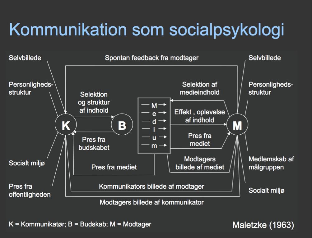 Maletzkes socialpsykologiske model