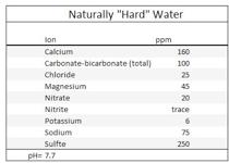 Hårdt vands indhold, Homebrewing guide