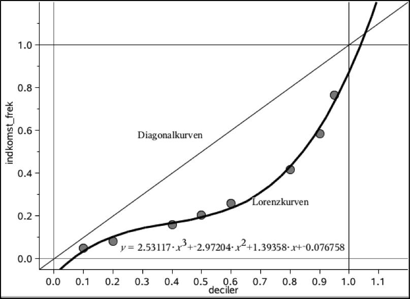 diagonalkurve