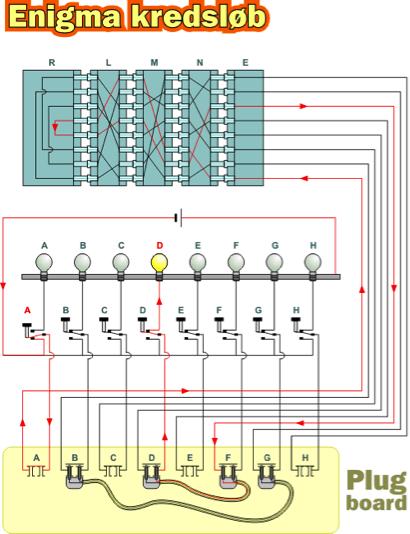 enigma opbygning og kredsløb