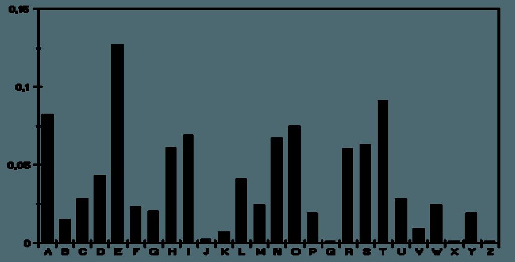 frekvensanalyse