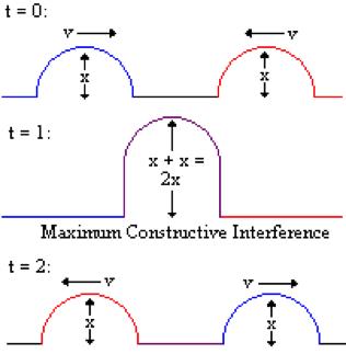 konstruktiv interferens