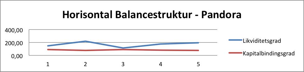 Horisontal Balancestruktur