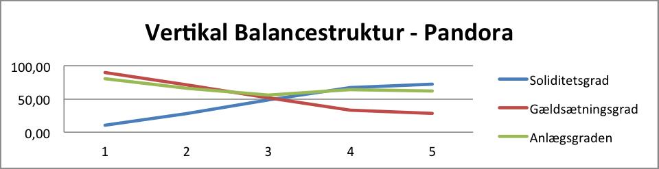 Vertikal Balancestruktur