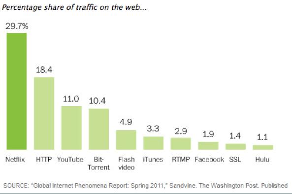 netflix trafik