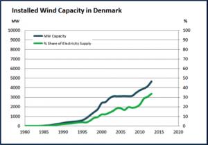 Den samlede installerede vindkapacitet i Danmark