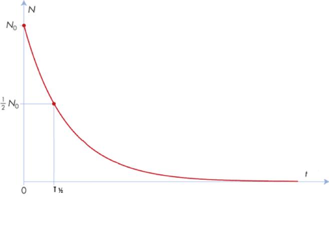hvordan man beregner halveringstidens carbon dating