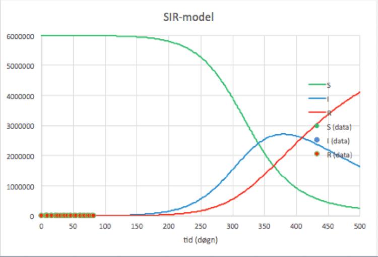 sir model 1