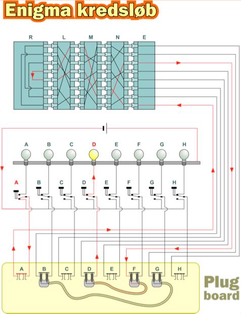 Enigmas kredsløb vestergaard