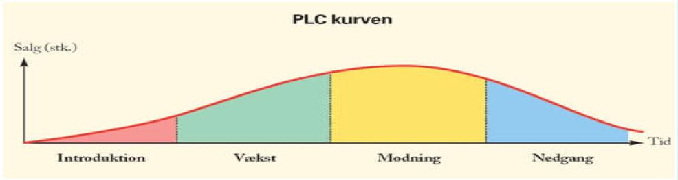 plc kurven
