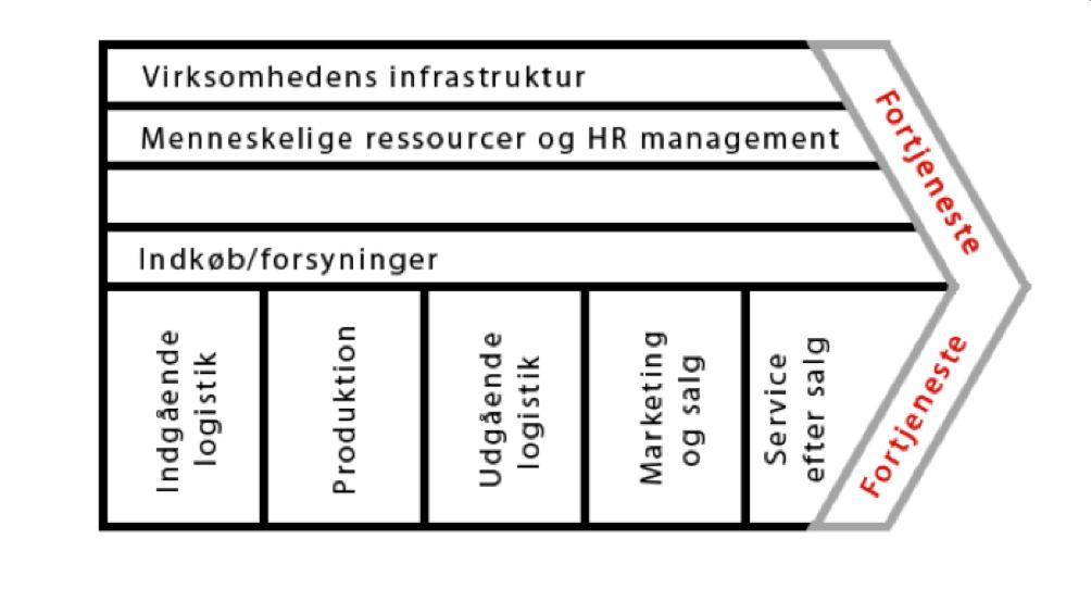 virksomhedens infrastruktur